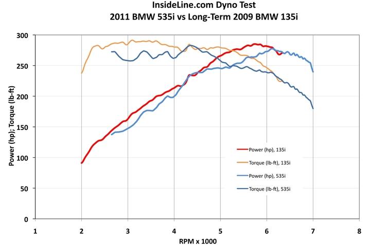 2011 BMW 535i Dyno