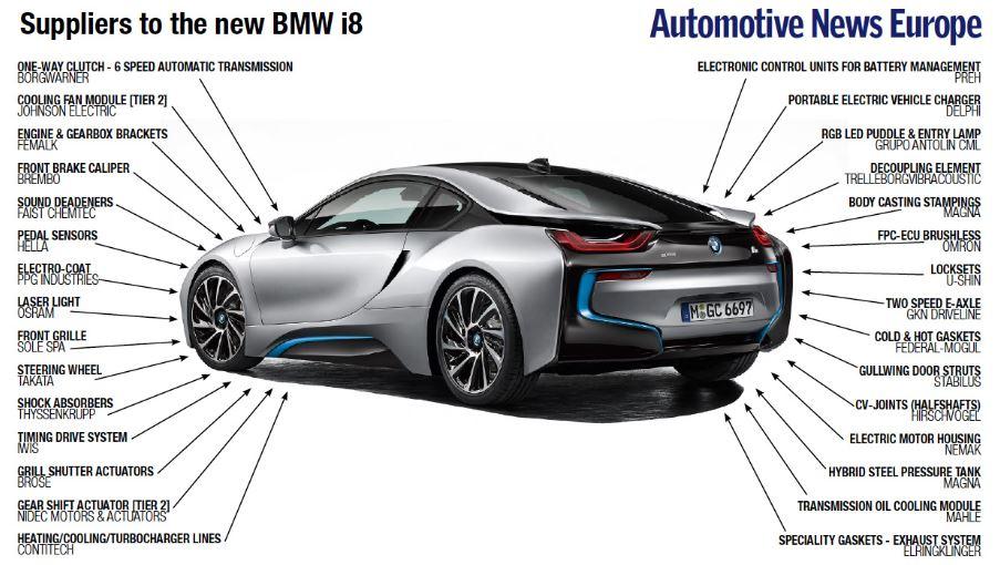 BMW i8 Suppliers