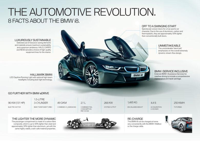 BMW Announces New Tehnologies for European Models