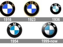 The BMW Name and Its History